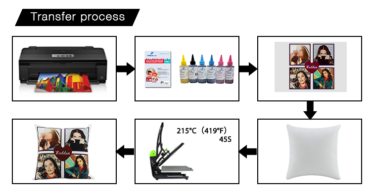 Sublimation Transfer Process