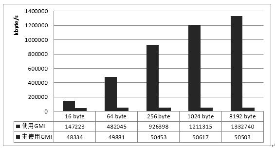 芯技术   基于兆芯CPU的国密算法硬件加速及应用研究