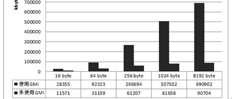 芯技术 | 基于兆芯CPU的国密算法硬件加速及应用研究