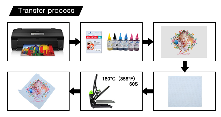 Sublimation Transfer process