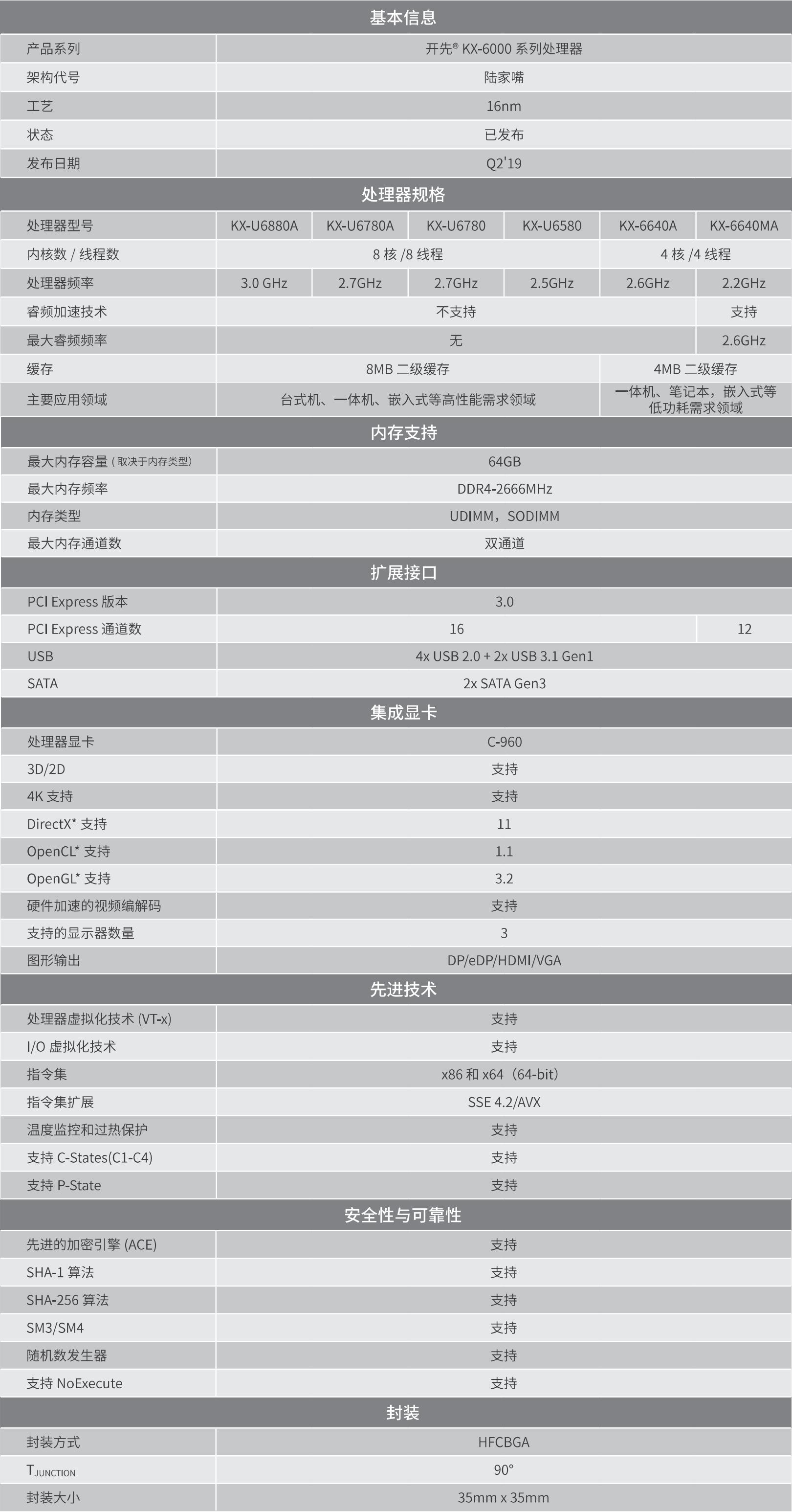 开先® KX-6000系列处理器