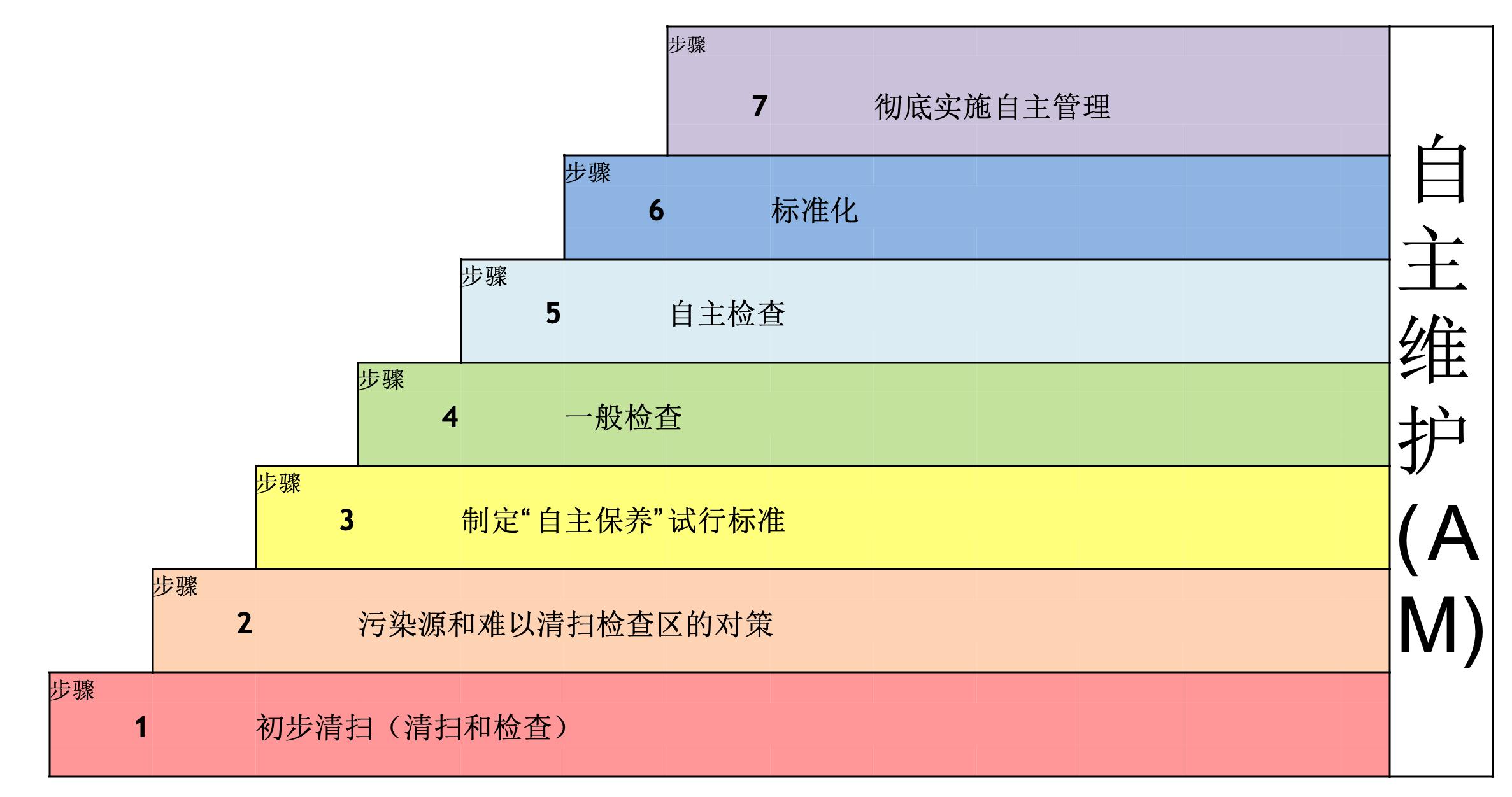 【原创好文】工厂的设备管理人员,你了解自主维护(AM)活动的展开步骤吗?