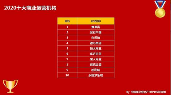 """千赢国际下载商业喜获""""2020年中国商业地产运营商TOP10""""奖项"""