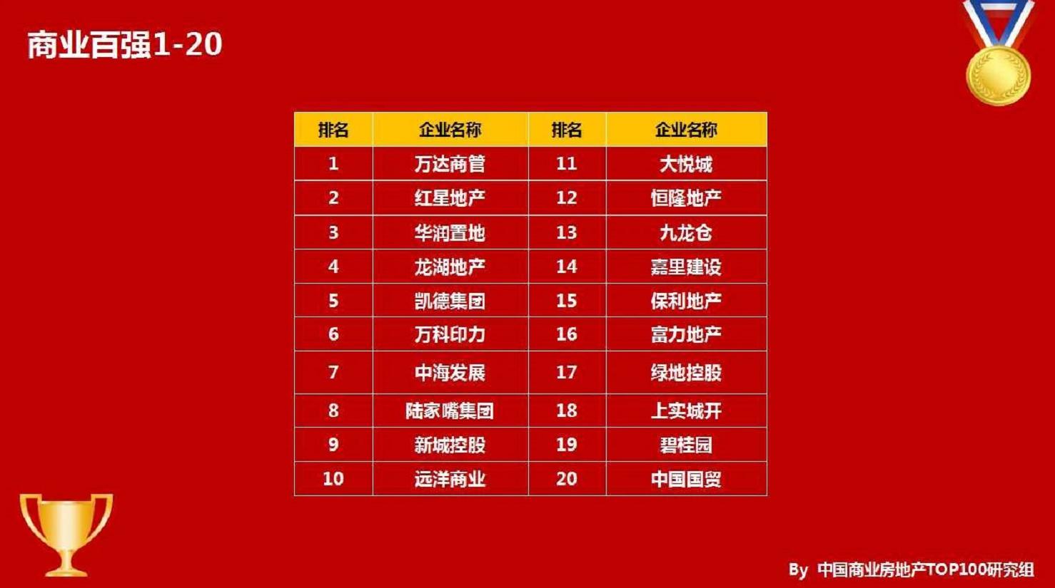 """亚博体育官方在线商业喜获""""2020年中国商业地产运营商TOP10""""奖项"""
