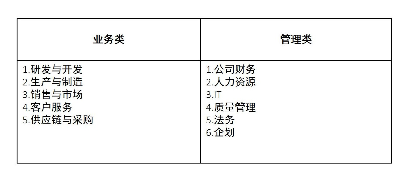 职业规划-11种职能、各职能发展路径及策略