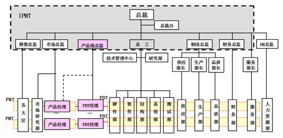 IPD实施过程中的IPMT运作