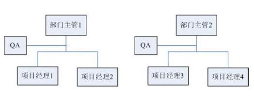 如何建立有效的QA组织