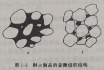 耐火材料的化学矿物组成