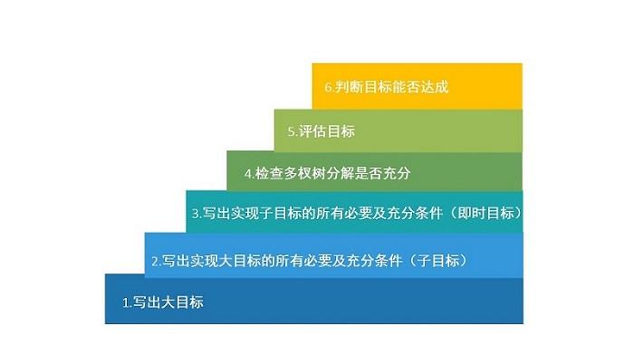 职业规划-职业目标管理