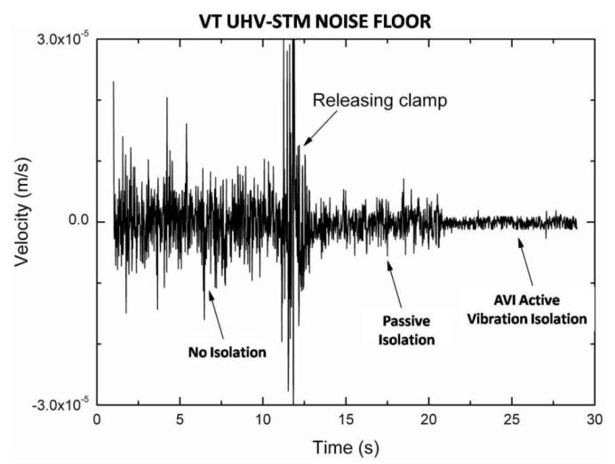 真空扫描隧道显微镜主动防振台应用案例