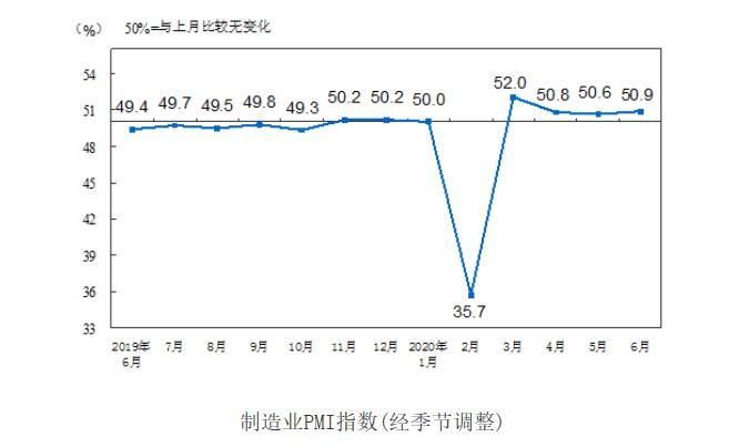 2020年6月中国采购经理指数解读