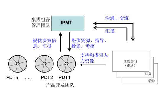 集成组合管理团队(IPMT)与产品开发团队(PDT)如何有效互动