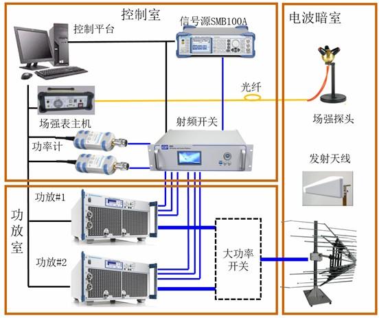 RIS3043 射频电磁场辐射抗扰度测试系统