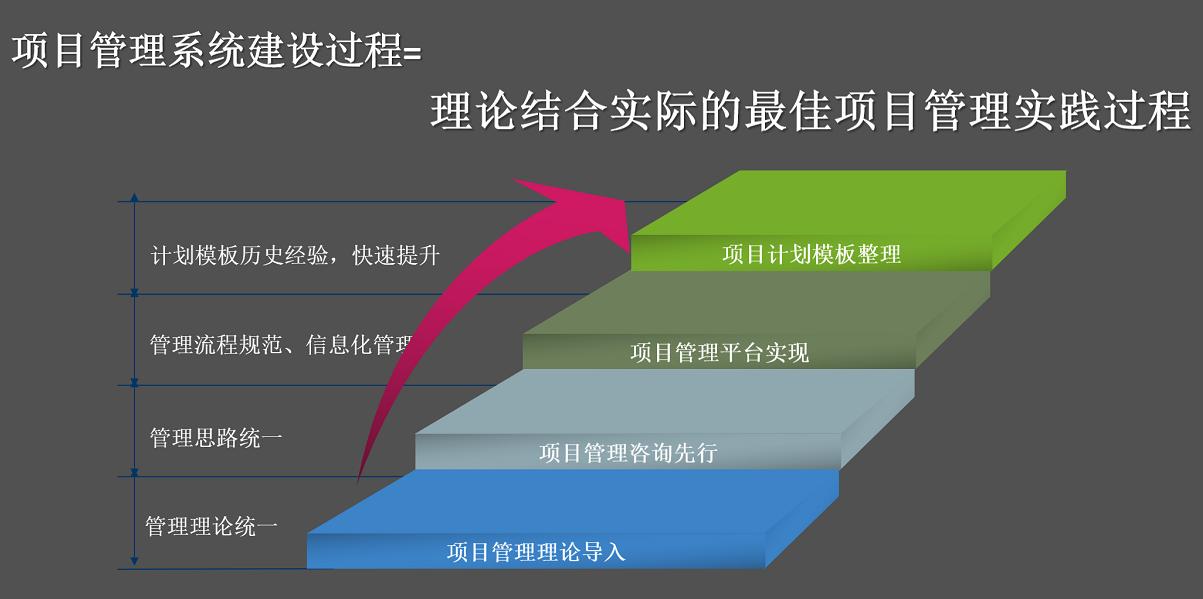 现代企业的项目系统管理如何建设