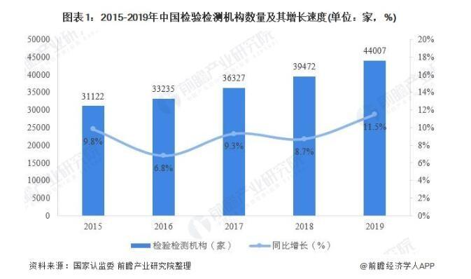 2020年中国检验检测行业现状 市场化发展带动行业