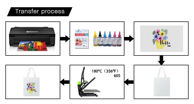Transfor process