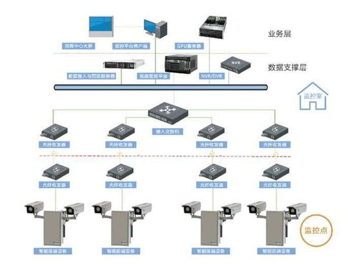 新安防 新产品|睿界周界入侵预警系统与其它系统比较分析