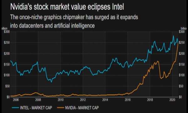 NVIDIA市值首次超越英特尔,冲破2480亿美元!
