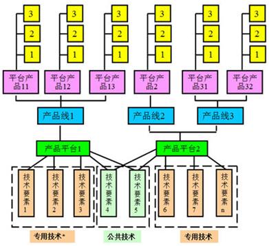 如何建立技术开发体系