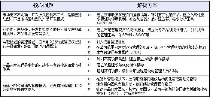 上海雷迅咨询案例