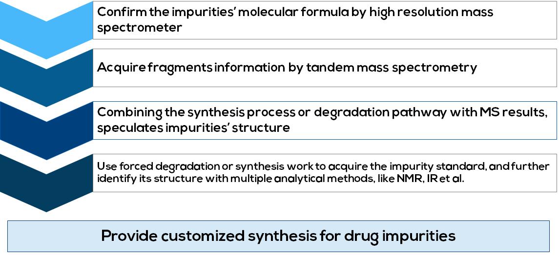 Drug Impurities Research