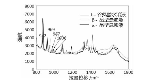 晶型研究 | 晶型定量分析方法介绍