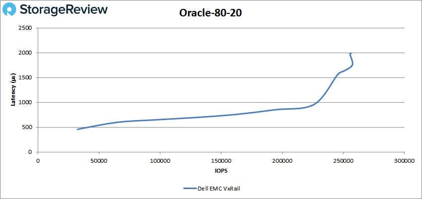Dell EMC VxRail P570F评测