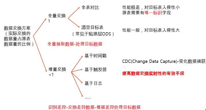 技术栈 | 高校数据实时交换场景案例详解(案例一)