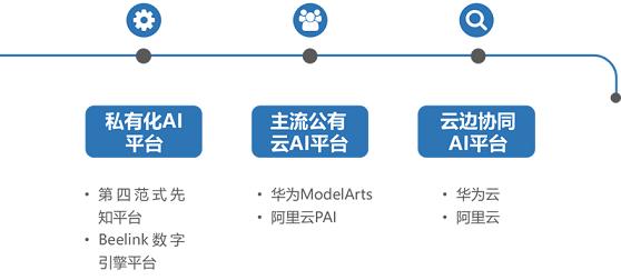 AI机器学习平台