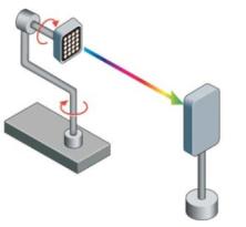 GL—组建现代光度实验室