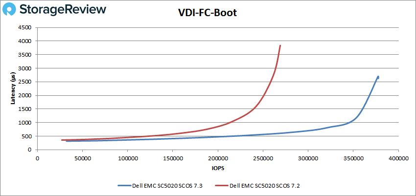 戴尔易安信SC5020存储阵列测评