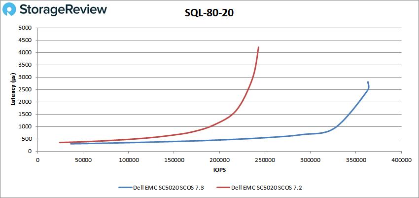 戴尔易安信 SCOS 7.3固件测评