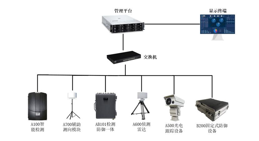 B200睿鹰固定式无人机管制设备