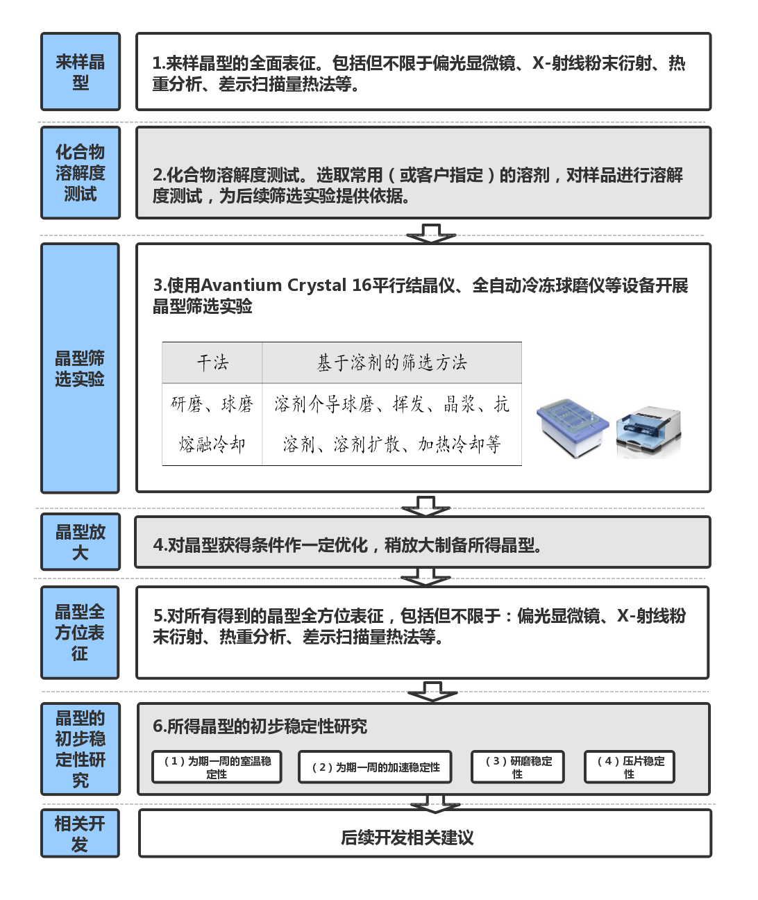 药物多晶型筛选方案设计