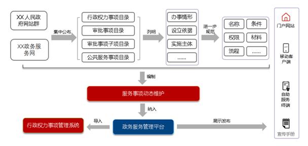 政务服务标准化咨询服务