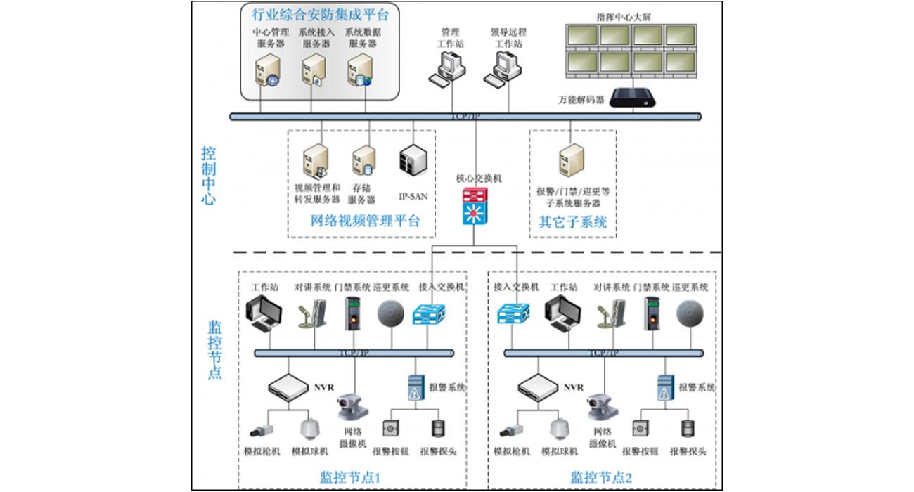 监狱物联网智能安防平台