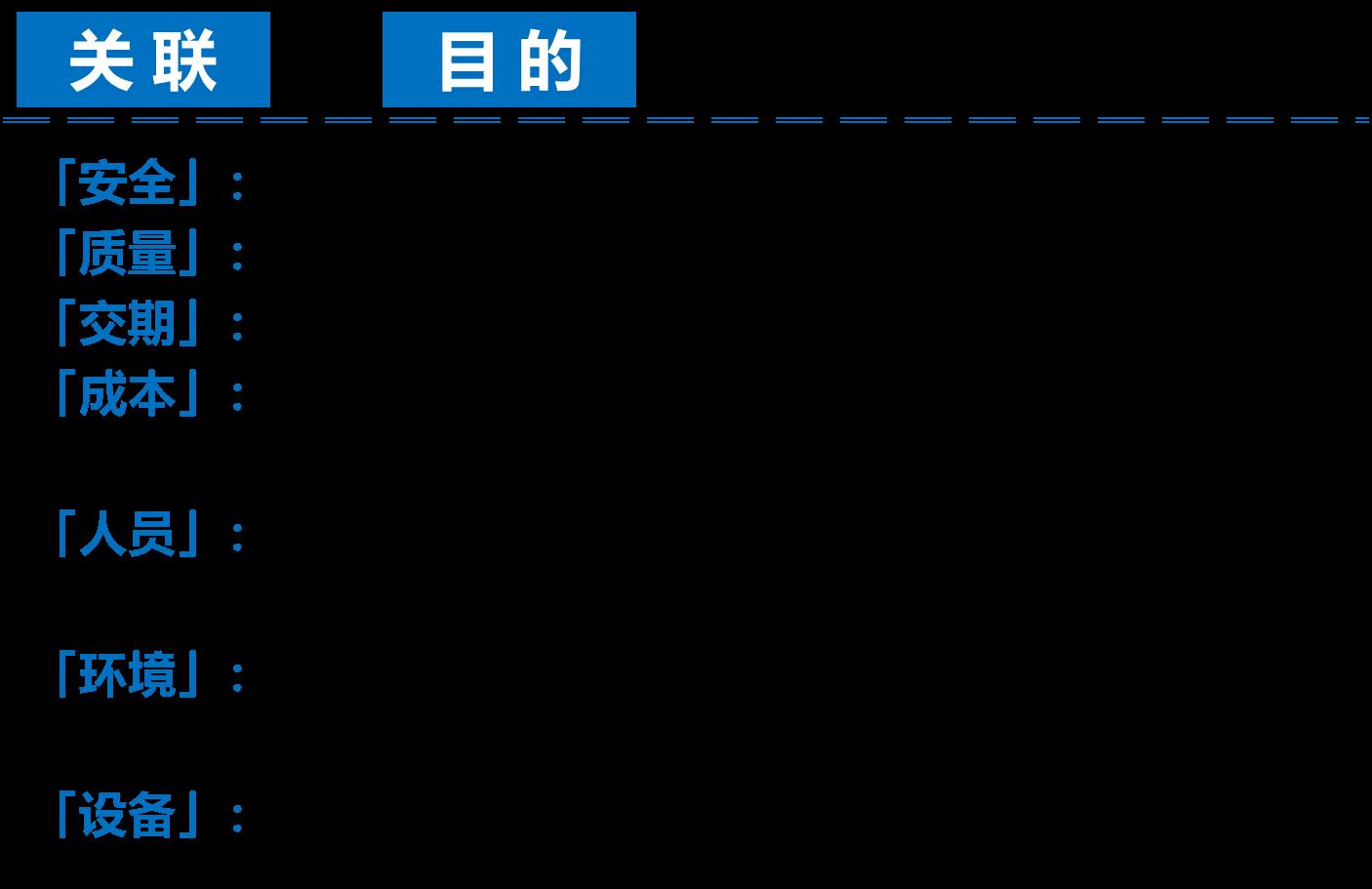 【精益生产】生产现场七大任务管理