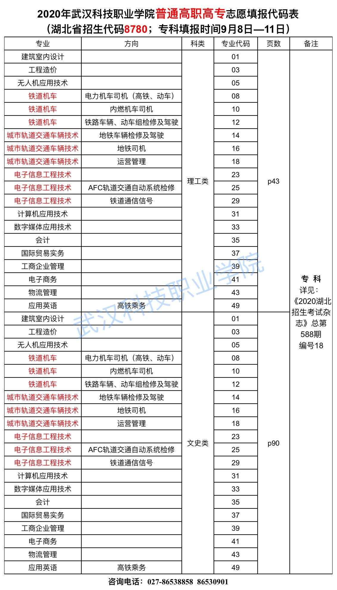 2020年武漢科技職業學院志愿填報代碼表