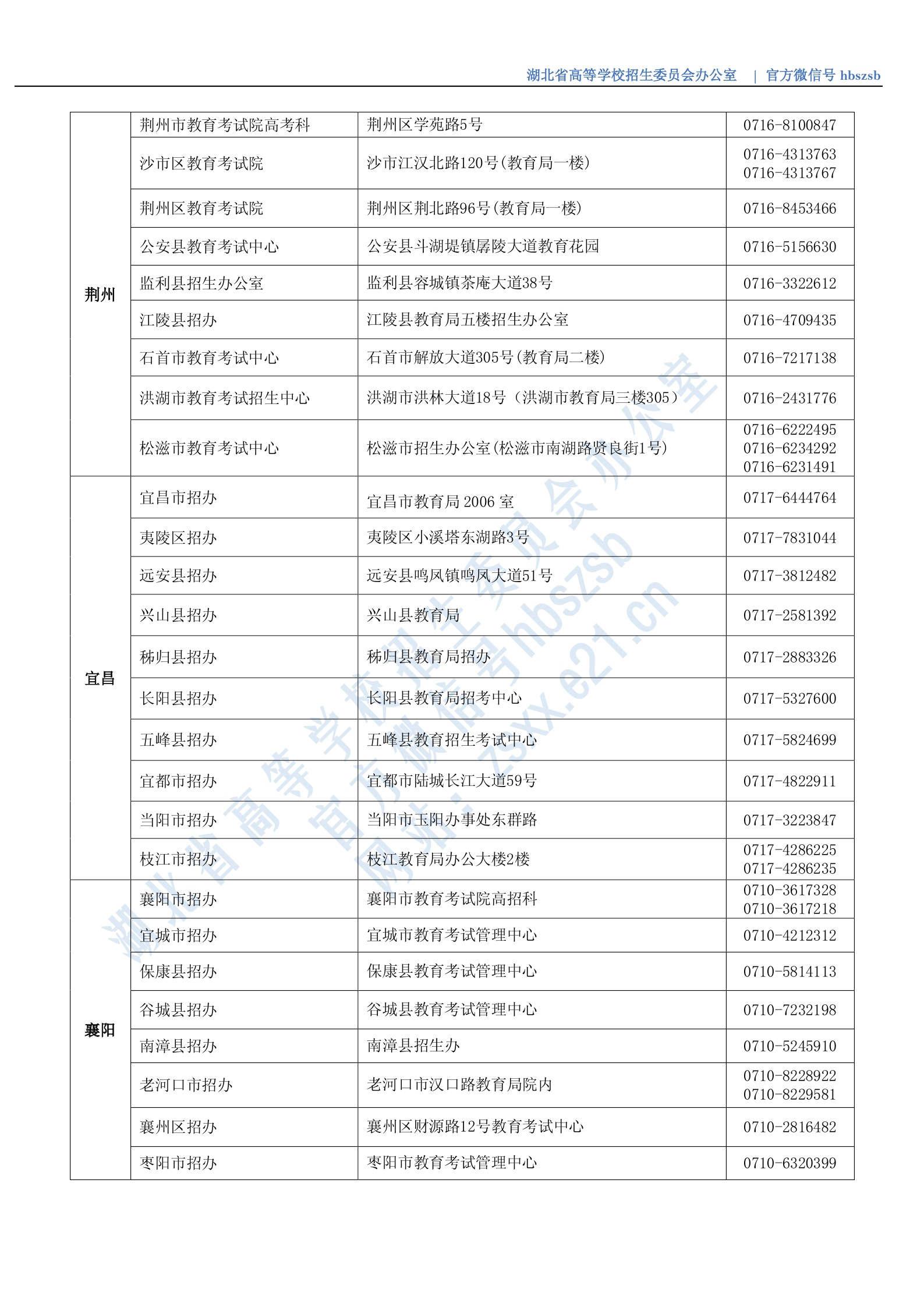 湖北省2020年市(縣、區)招辦咨詢接待聯系方式