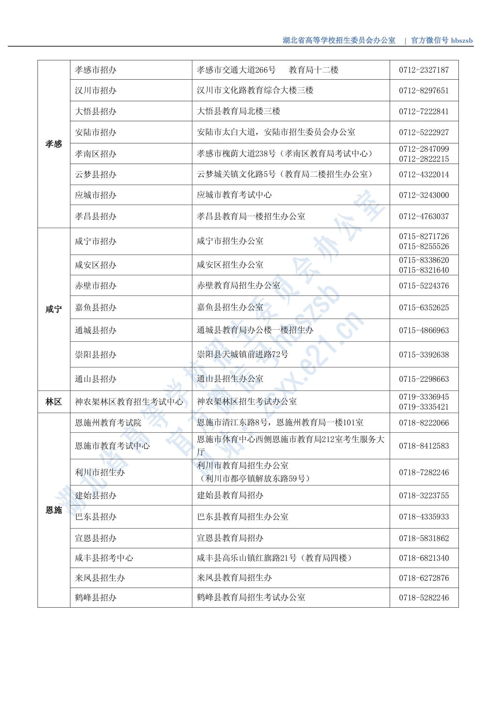 湖北省2020年市(县、区)招办咨询接待联系方式