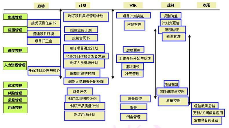 基于IPD的研发项目管理