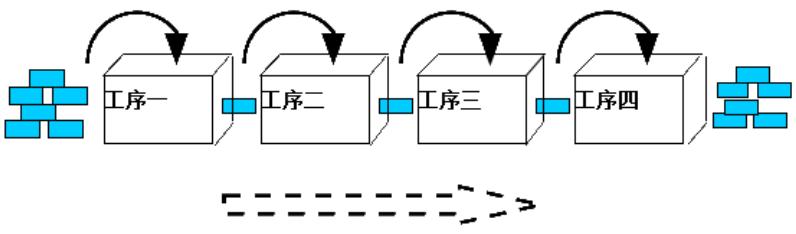【精益生产】单件流生产模式特点