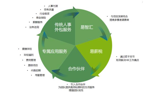 益创未来2(1)