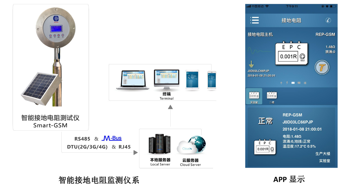 智能接地监测仪 SMART GSM