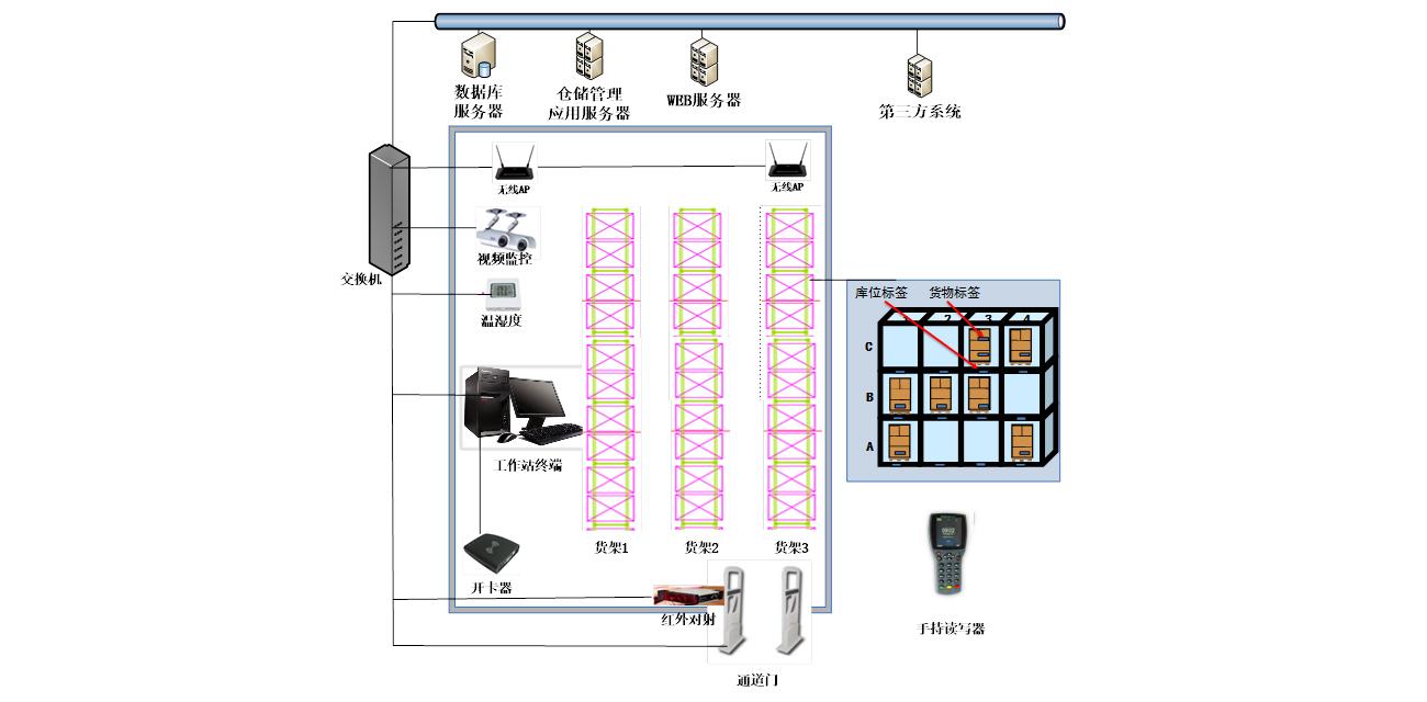 智能化RFID仓储管理系统解决方案