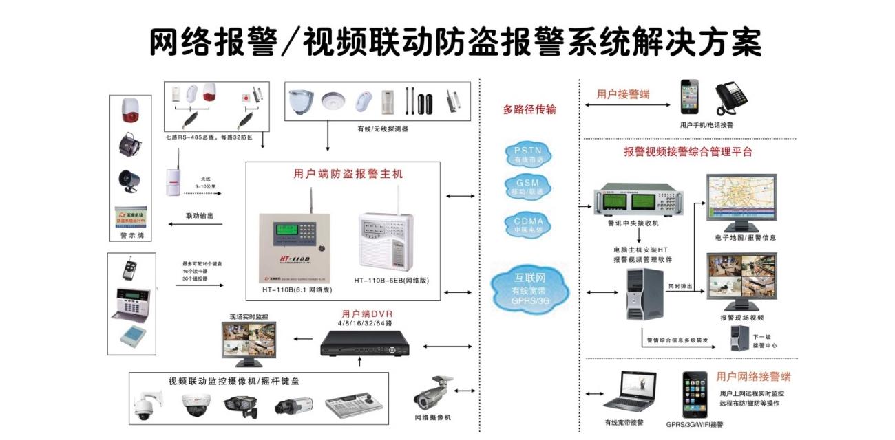 边境3G4G联防解决方案