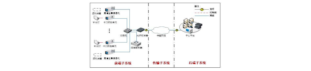 边境智能卡口监控系统解决方案