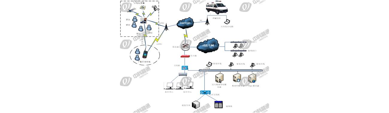 物联网罪犯押解车辆管控系统解决方案