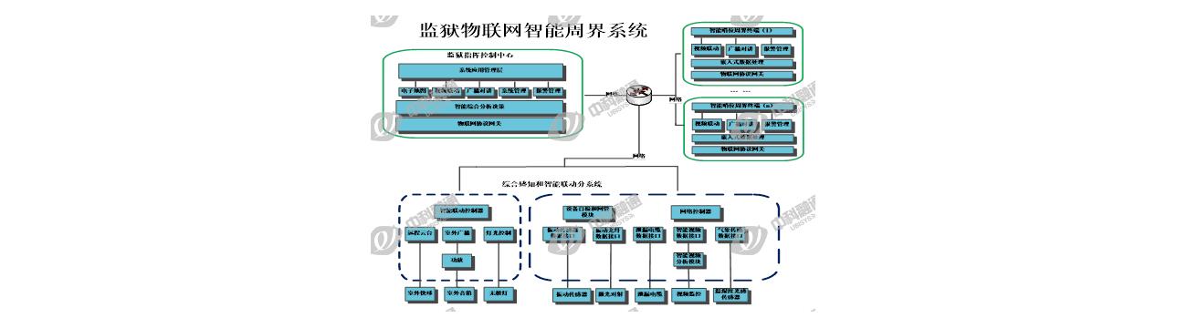 监狱物联网智能周界系统解决方案