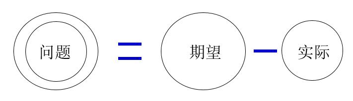 【原创好文】解决问题的系统性思维(一)